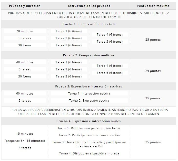 DIPLOMA NIVEL B1 DE ESPAÑOL